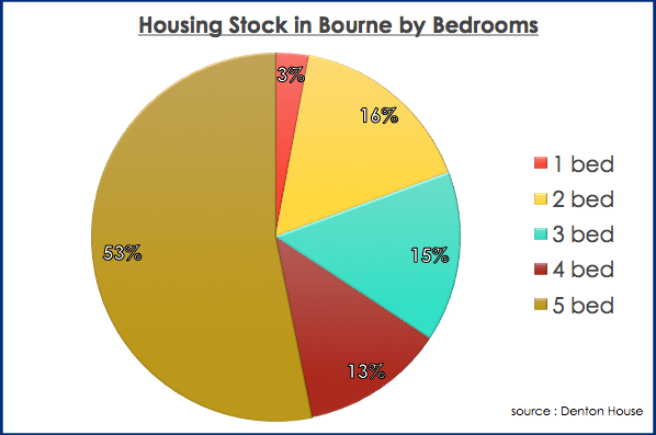 bourne housing stock