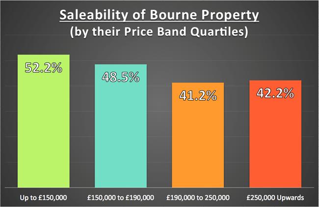 bourne212 graph