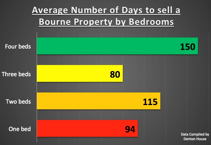 1 bed, 2 bed or 3 bed homes – Which Sell the Best in Bourne?