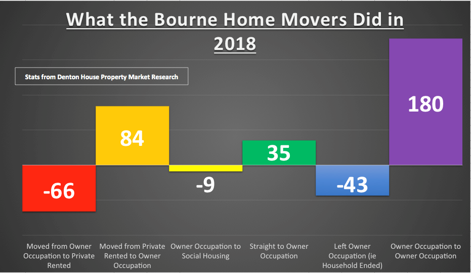 Bourne 'Home Owning' Movers and Shakers in2018