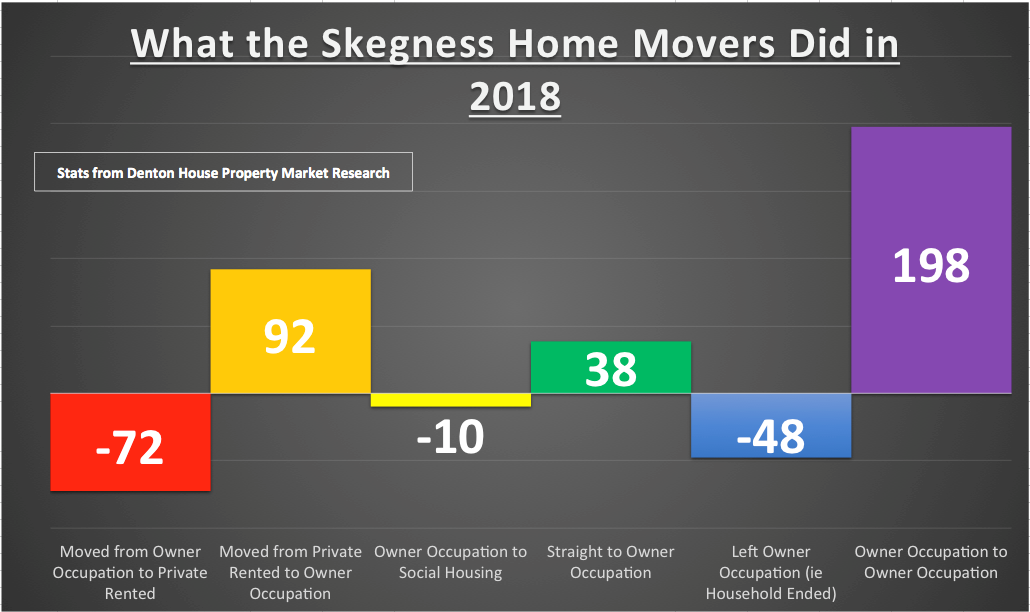 Skegness 'Home Owning' Movers and Shakers in 2018