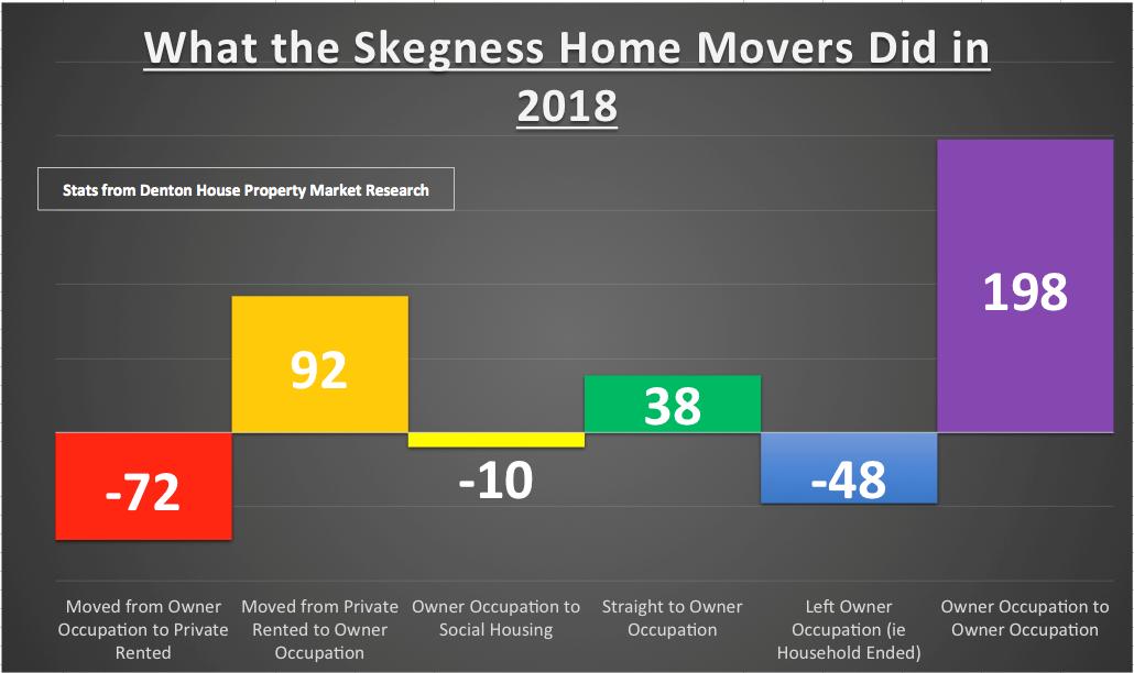 skegness 243 graph