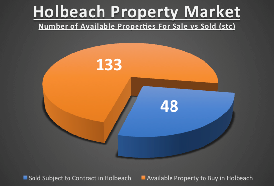 As 26.5% of Holbeach Property  on the Market is Sold  Are there any bargains because of Brexit?