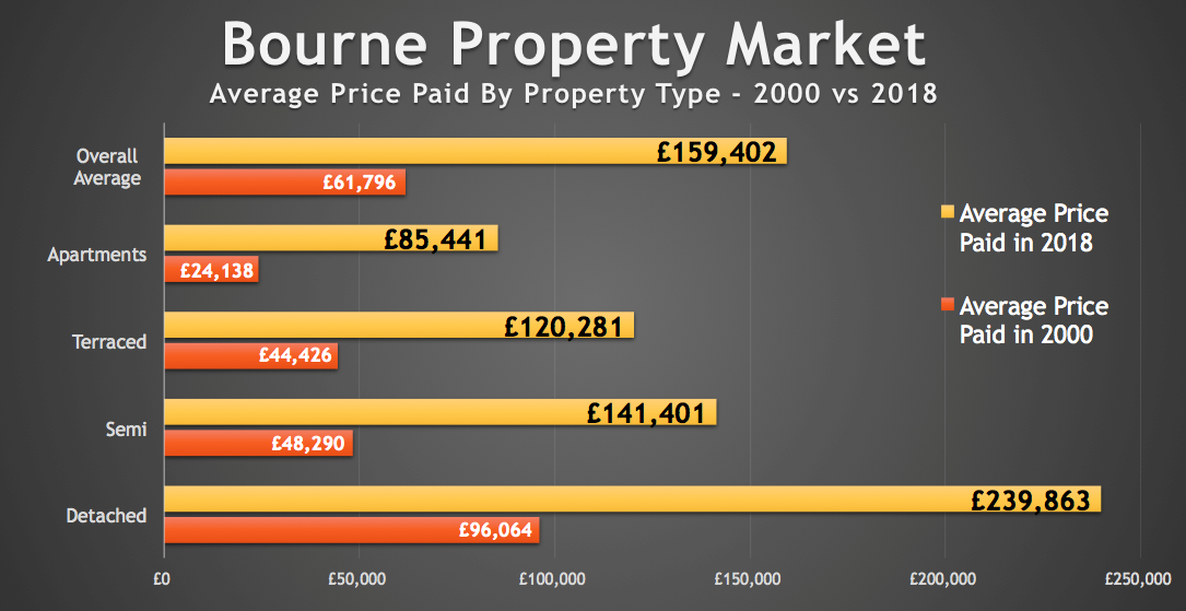 Bourne Homeowners Have Made an Annual Profit Of £5,423 Since the Millennium